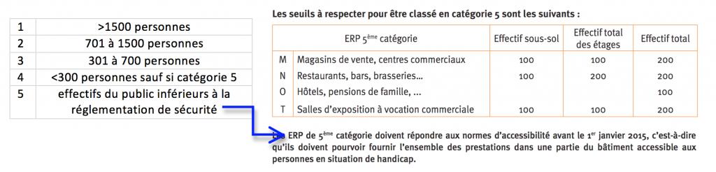Les différentes catégories d'ERP